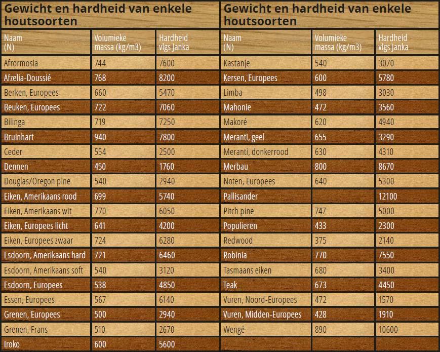 Tabel hardheid houtsoorten parket